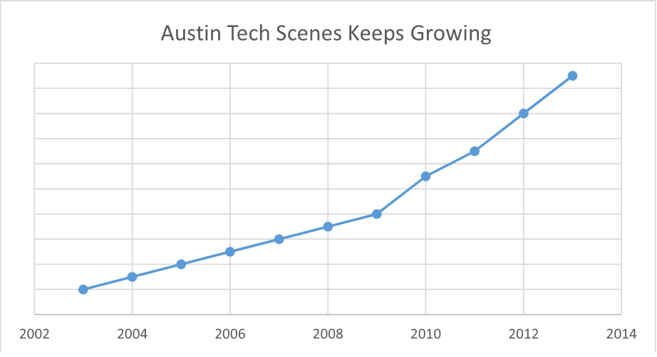 Austin's Tech Growth is accelerating.