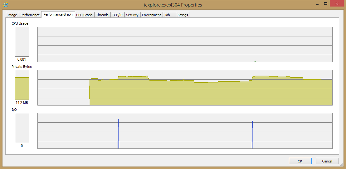 When the Page keeps going visible the Memory Usage Climbs and When it goes invisible after a while the memory usage of the IE Tab Container process declines.
