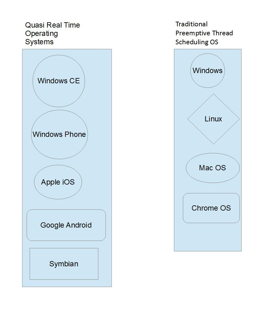 Comparing Real Time Operating System with Preemptive Operating Systems.